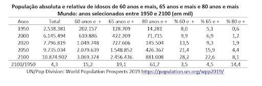Tabela com dados sobre a evolução da população idosa no mundo